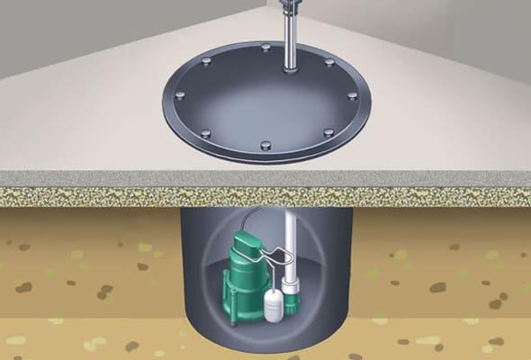 Plumbing Services | Sump Pumps | Bob Tolsma Plumbing